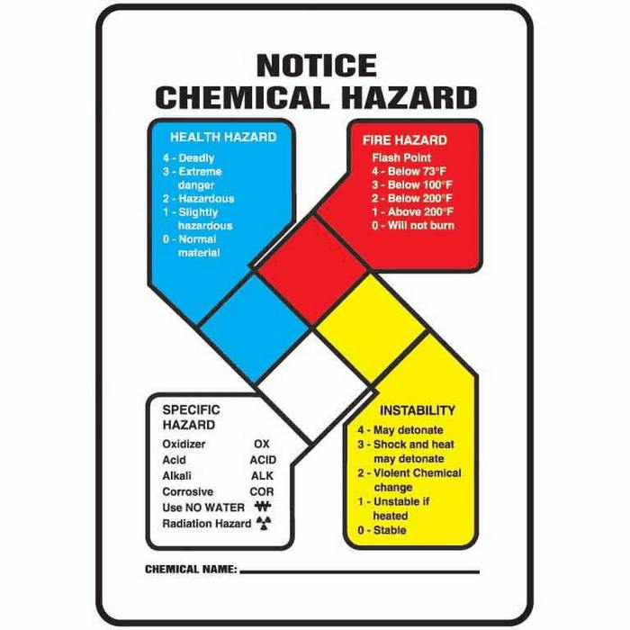 Chemical Hazard Signs ...